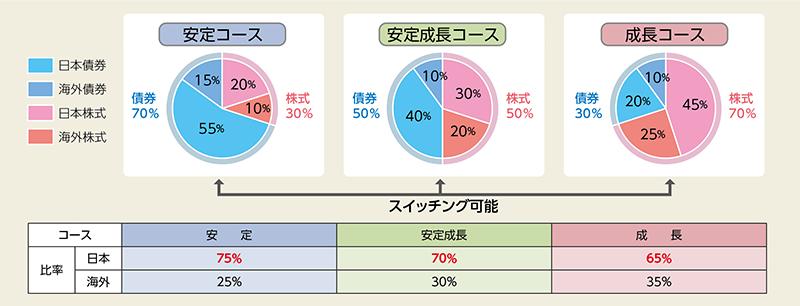 JP4資産バランスファンド 安定コース | JP投信