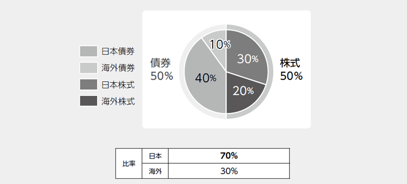 コース ファンド 資産 成長 jp4 安定 バランス